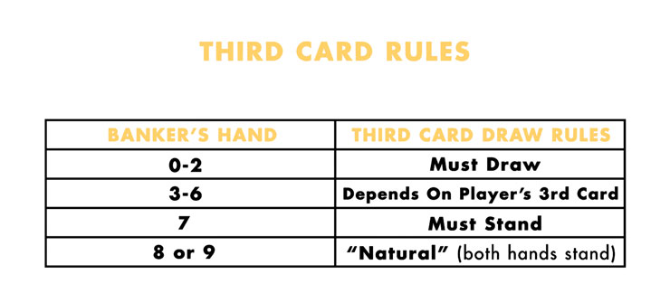 3 Card Baccarat Rules